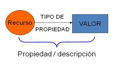 Modelo RDF