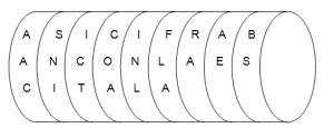 Cifrado mediante sistema de escítala